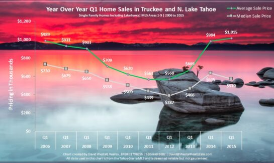 Q1 2015 Lake Tahoe Real Estate Sales Chart