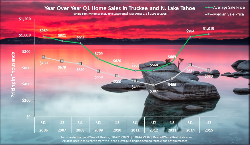 Q1 2015 Lake Tahoe Real Estate Market Report Sales Chart