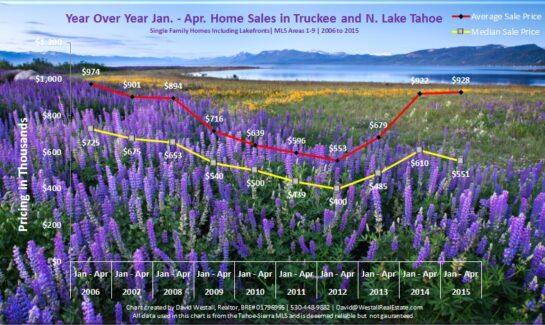 April 2015 Lake Tahoe Real Estate Market Report