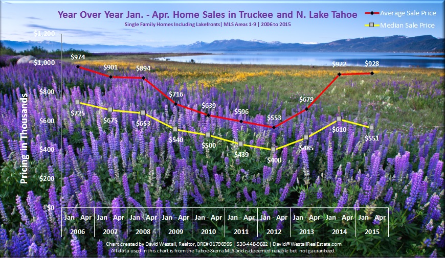 April 2015 Lake Tahoe Real Estate Market Report Sales Chart