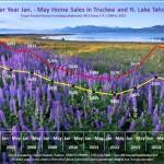 May 2015 Lake Tahoe Real Estate Sales Chart
