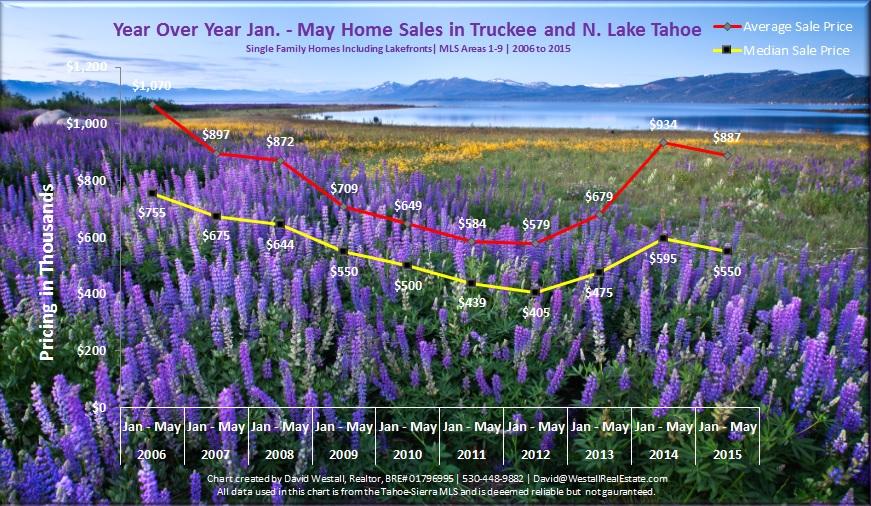 May 2015 Lake Tahoe Real Estate Trends