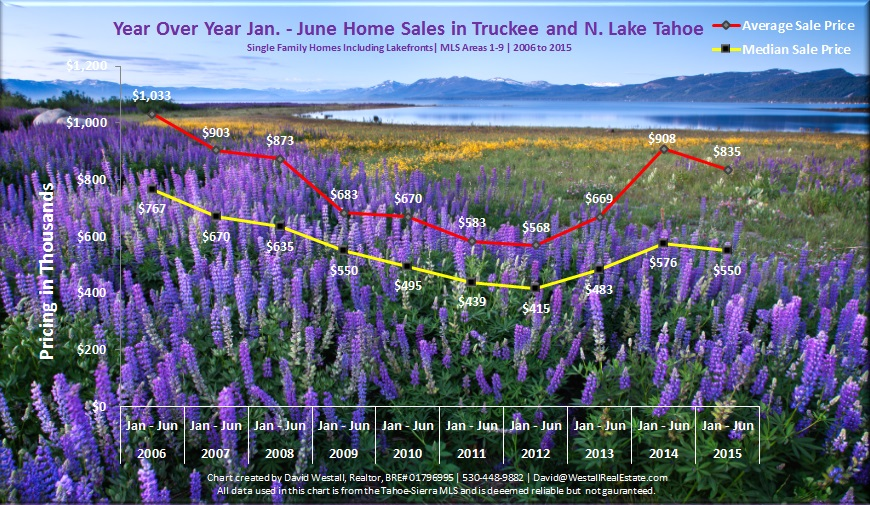 June 2015 Lake Tahoe Real Estate Market Trends