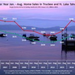 August 2015 Lake Tahoe Real Estate Sales Chart