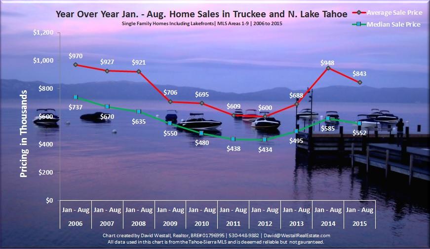 August 2015 Lake Tahoe Real Estate Market Analysis Sales Chart