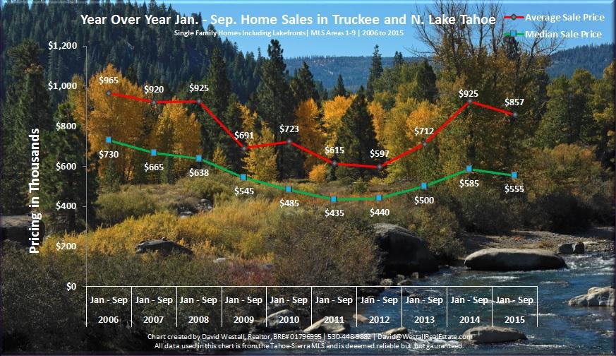 Q3 2015 Lake Tahoe Real Estate Sales Chart