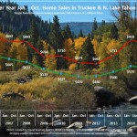 October 2015 Tahoe Real Estate Sales Chart