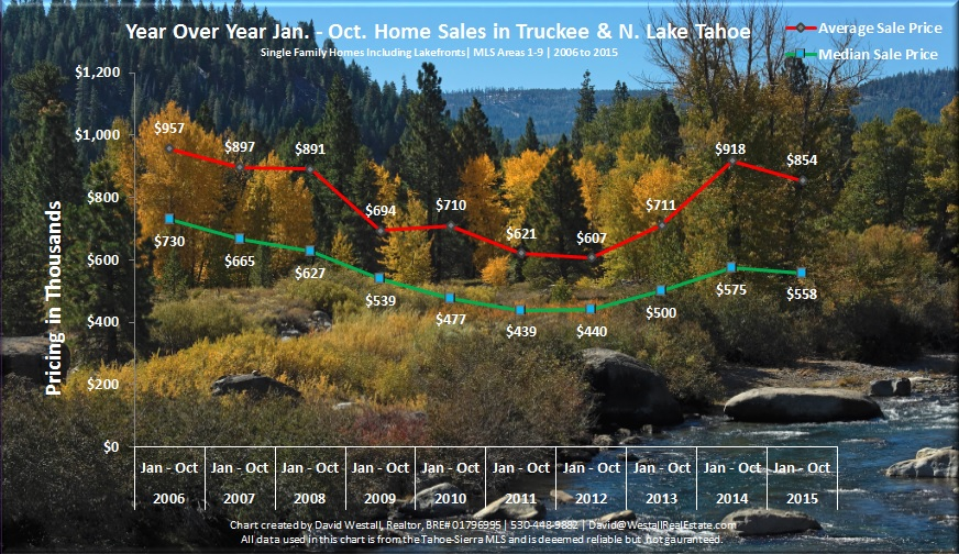 October 2015 Tahoe Real Estate Sales Chart