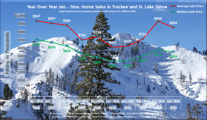 November 2015 Lake Tahoe Real Estate Sales Chart
