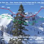 November 2015 Lake Tahoe Real Estate Sales Chart