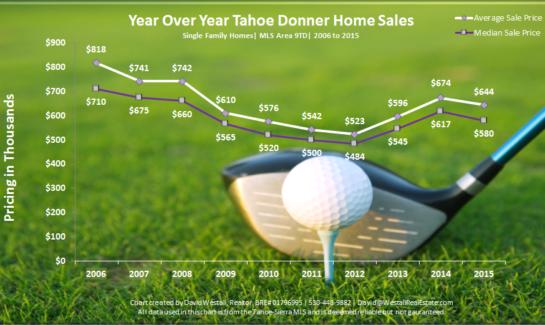 2015 Tahoe Donner Real Estate Sales Chart