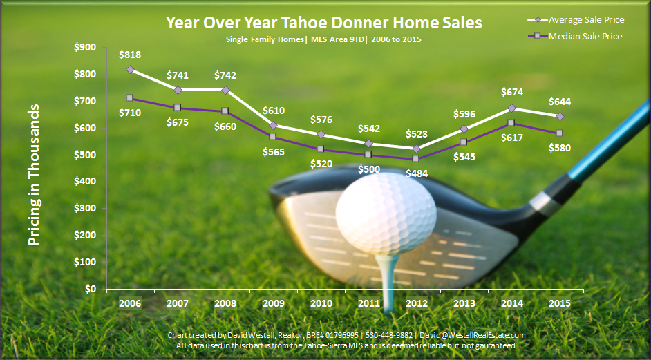 Infographic for 2015 Tahoe Donner Year End Market Report