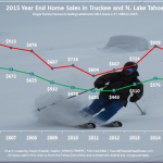2015 Year End Lake Tahoe Real Estate Sales Chart