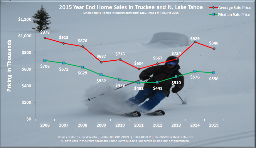 chart of year end home sales in truckee and north lake tahoe for 2015 Year End Lake Tahoe Real Estate Market Report blog post