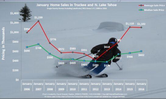 January 2016 Lake Tahoe real estate market chart