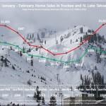 February 2016 Lake Tahoe Real Estate Sales Chart