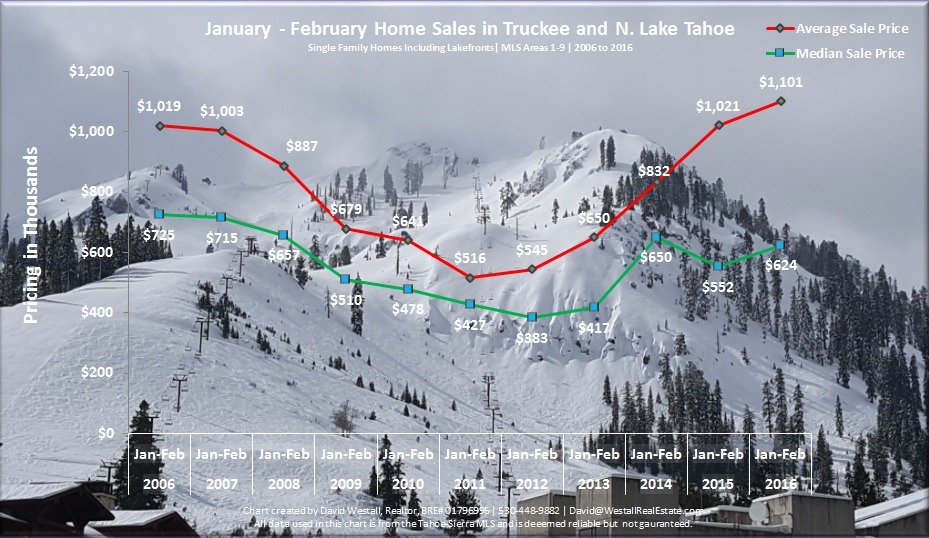 February 2016 Lake Tahoe Real Estate Sales Chart