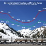Q1 2016 Lake Tahoe Real Estate Market Report
