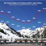 Q1 2016 Lake Tahoe Real Estate Sales Chart