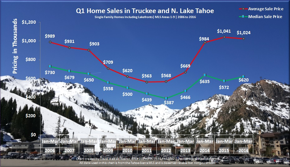 Q1 2016 Lake Tahoe Real Estate Sales Chart for Q1 2016 Lake Tahoe Real Estate Market Report blog