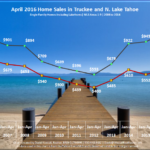 April 2016 Lake Tahoe Real Estate Market Report