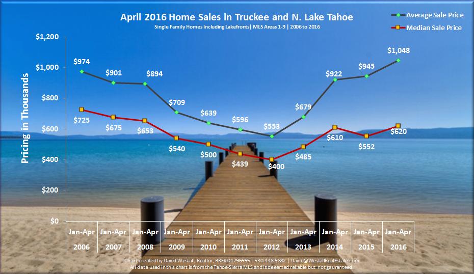 April 2016 Lake Tahoe Real Estate Market Report
