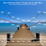 May 2016 Lake Tahoe & Truckee Real Estate Market Report