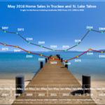 May 2016 tahoe sales chart