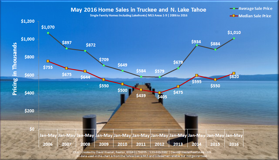 May 2016 tahoe sales chart