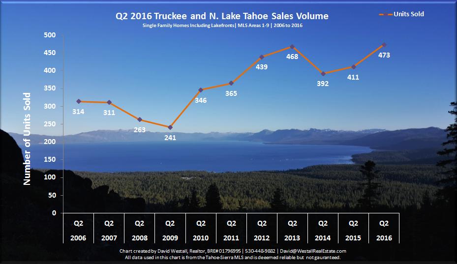 Q2 2016 Lake Tahoe Real Estate Sales Volume Chart for Tahoe Real Estate Market Report