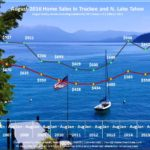 August 2016 Lake Tahoe Sales Chart