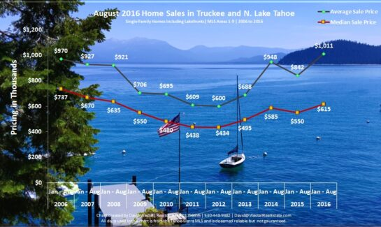 August 2016 Lake Tahoe Sales Chart