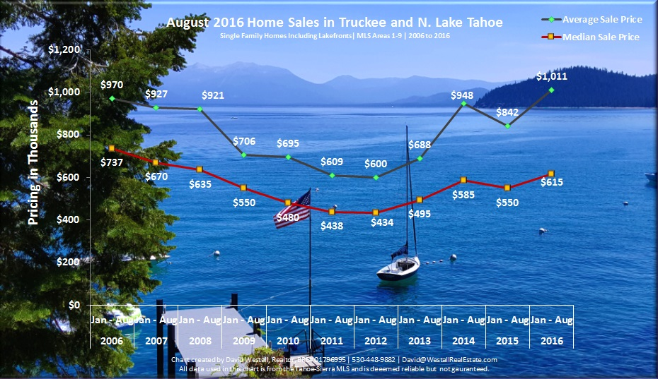 August 2016 Lake Tahoe Sales Chart for 2016 Lake Tahoe real estate market report