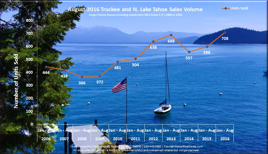 August 2016 Lake Tahoe Sales Volume Chart for 2016 Lake Tahoe real estate market report