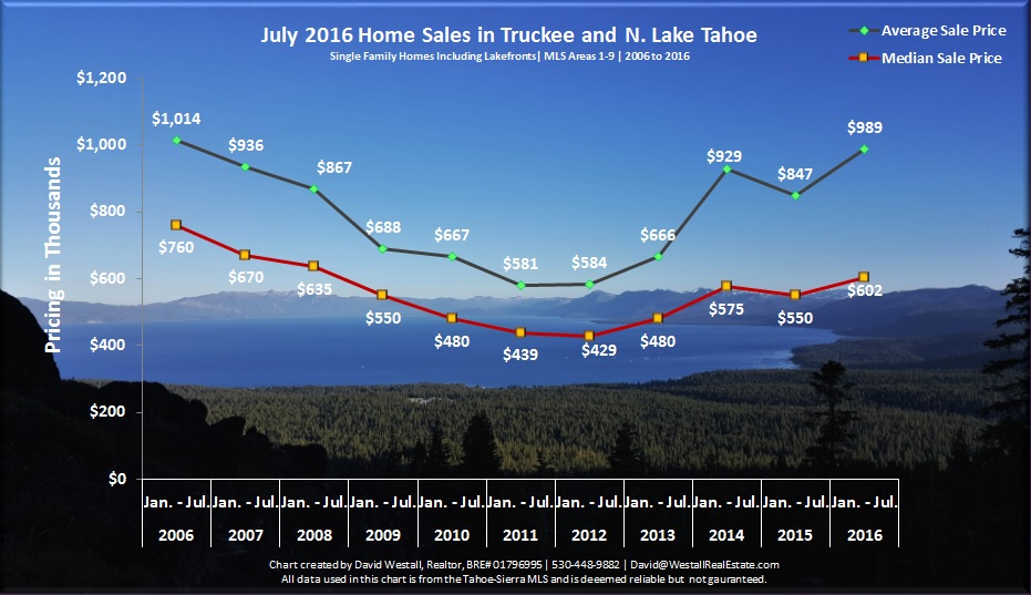 July 2016 Lake Tahoe Real Estate Sales Chart