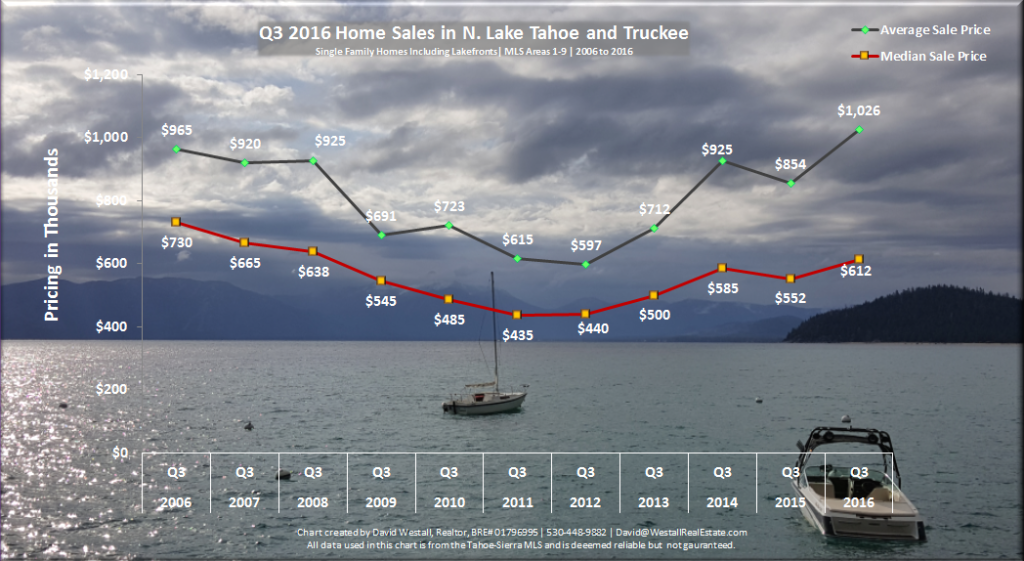 Image of Q3 2016 Lake Tahoe real estate sales chart