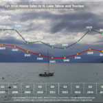 Q3 2016 Lake Tahoe Real Estate Market Trends