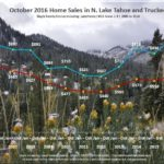 October 2016 Lake Tahoe Real Estate Sales Chart for market report lake tahoe real estate