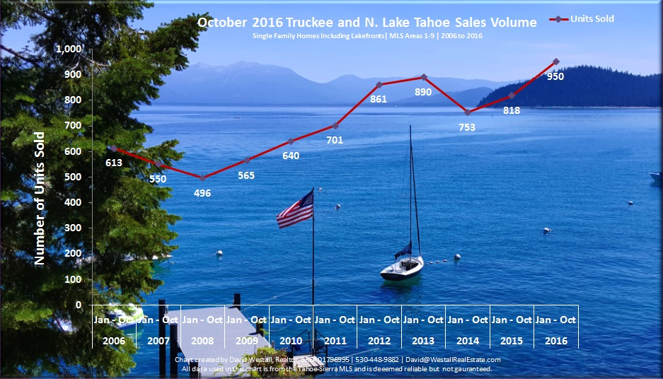 October 2016 Lake Tahoe Real Estate Sales Volume Chart for market report lake tahoe real estate