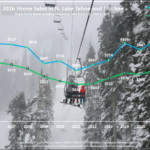2016 Year End Lake Tahoe Real Estate Sales Chart
