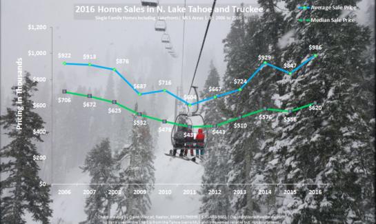 2016 Year End Lake Tahoe Real Estate Sales Chart