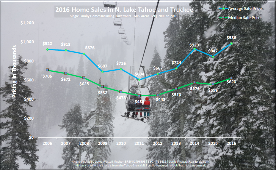 2016 Year End Lake Tahoe Real Estate Market Report Sales Volume Chart