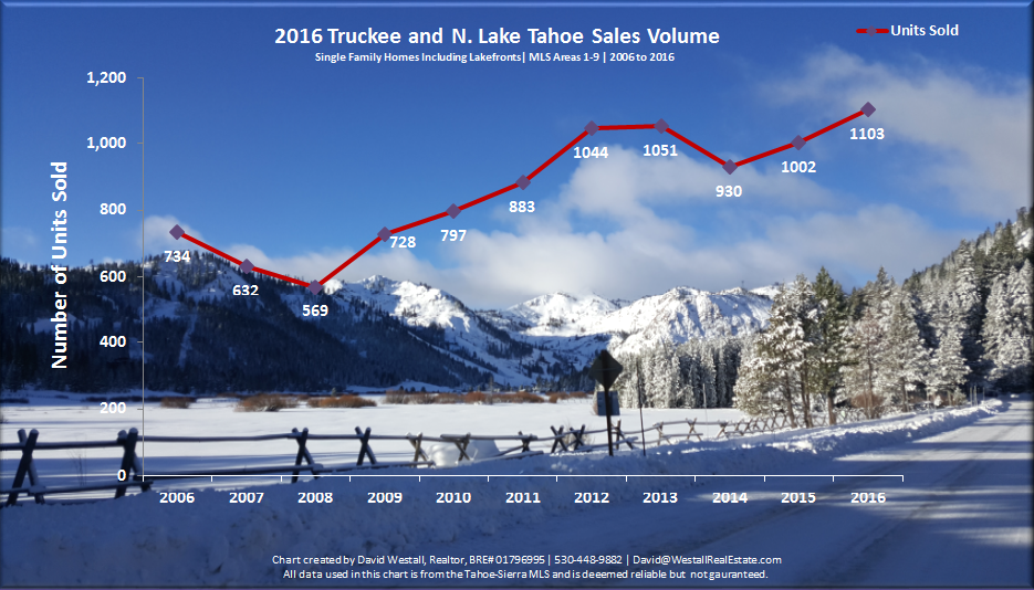 2016 Year End Lake Tahoe Real Estate Sales Volume Chart