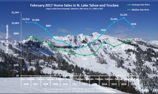 February 2017 Lake Tahoe Real Estate Sales Chart for tahoe real estate market blog post