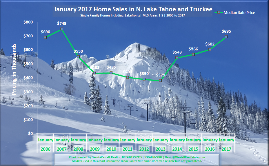 January 2017 Lake Tahoe Real Estate Sales Chart for Lake Tahoe, CA Real Estate Market Report