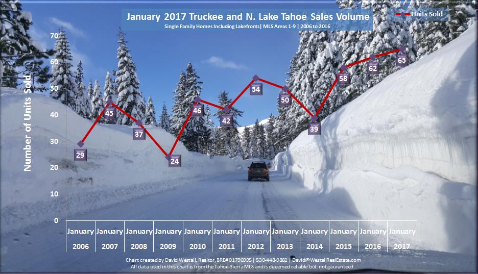 January 2017 Lake Tahoe Real Estate Sales Volume Chart for Lake Tahoe, CA Real Estate Market Report