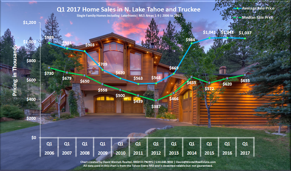 Lake Tahoe Real Estate Market Report Q1 2017 Sales Chart