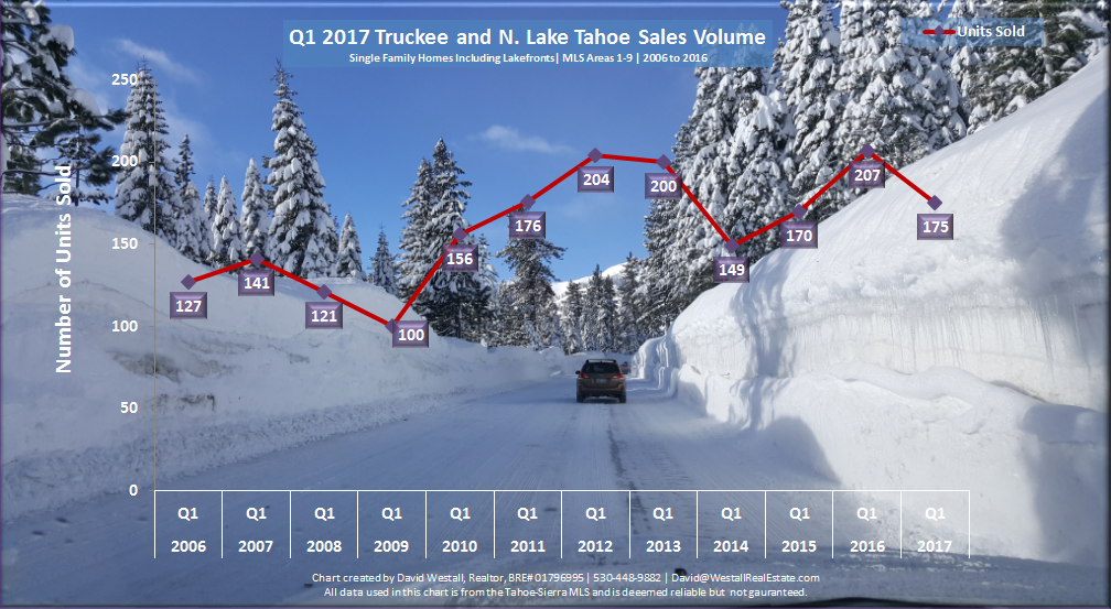 Lake Tahoe Real Estate Market Report Q1 2017 Sales Volume Chart