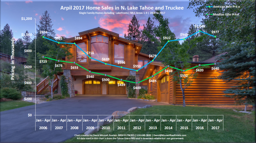 April 2017 Lake Tahoe Real Estate Sales Chart for Lake Tahoe Real Estate Market Report April 2017 blog post