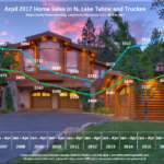 April 2017 Lake Tahoe Real Estate Sales Chart